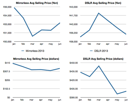 cipa average selling price.png
