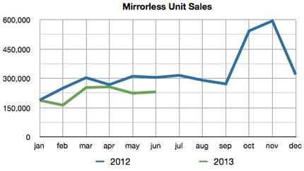 cipa mirrorless monthly units.png