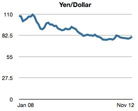 Yen-Dollar-2008-to-2012.jpeg